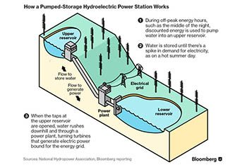 Closed-Loop Pumped Storage Hydro Bill Introduced by Griffith