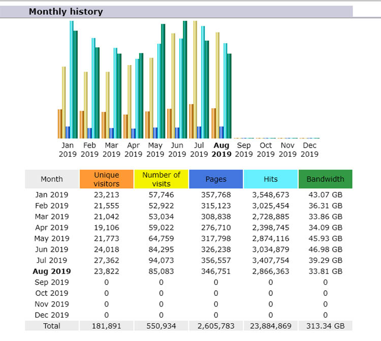 Our Site Traffic